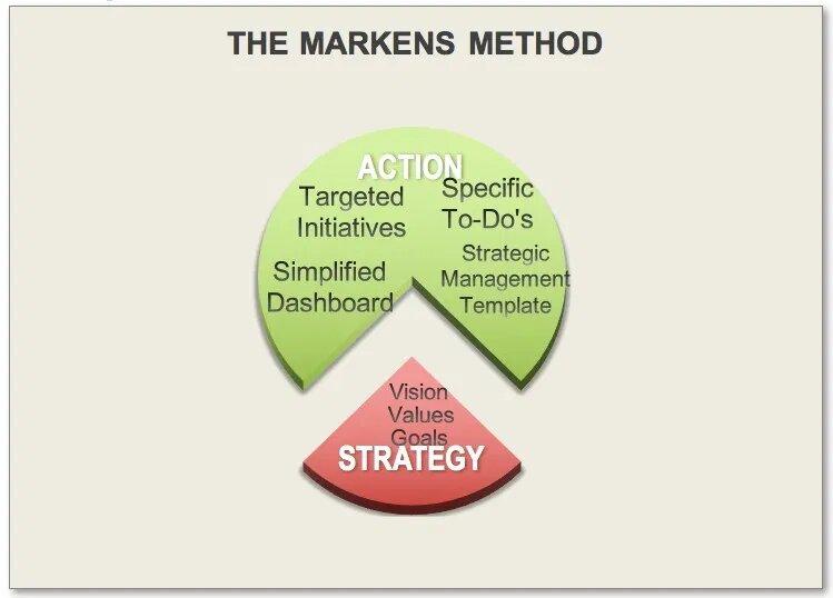 The-Markens-Method